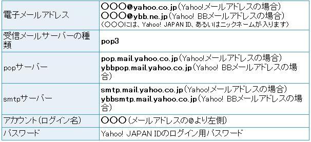 sendmane-yahoo-explane.jpg