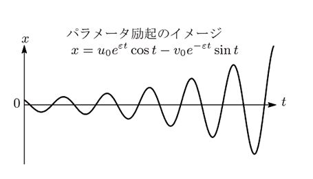 dynamics-of-parametric-oscillator.JPG